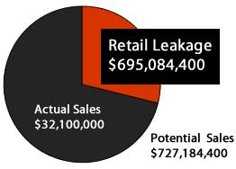 Retail Gap Analysis