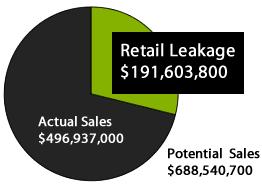RGA Retail Leakage