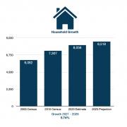 Roma, Texas RTA - Household Growth