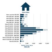Primary Retail Trade Area Home Value