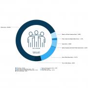 Primary Retail Trade Area Race & Ethnicity