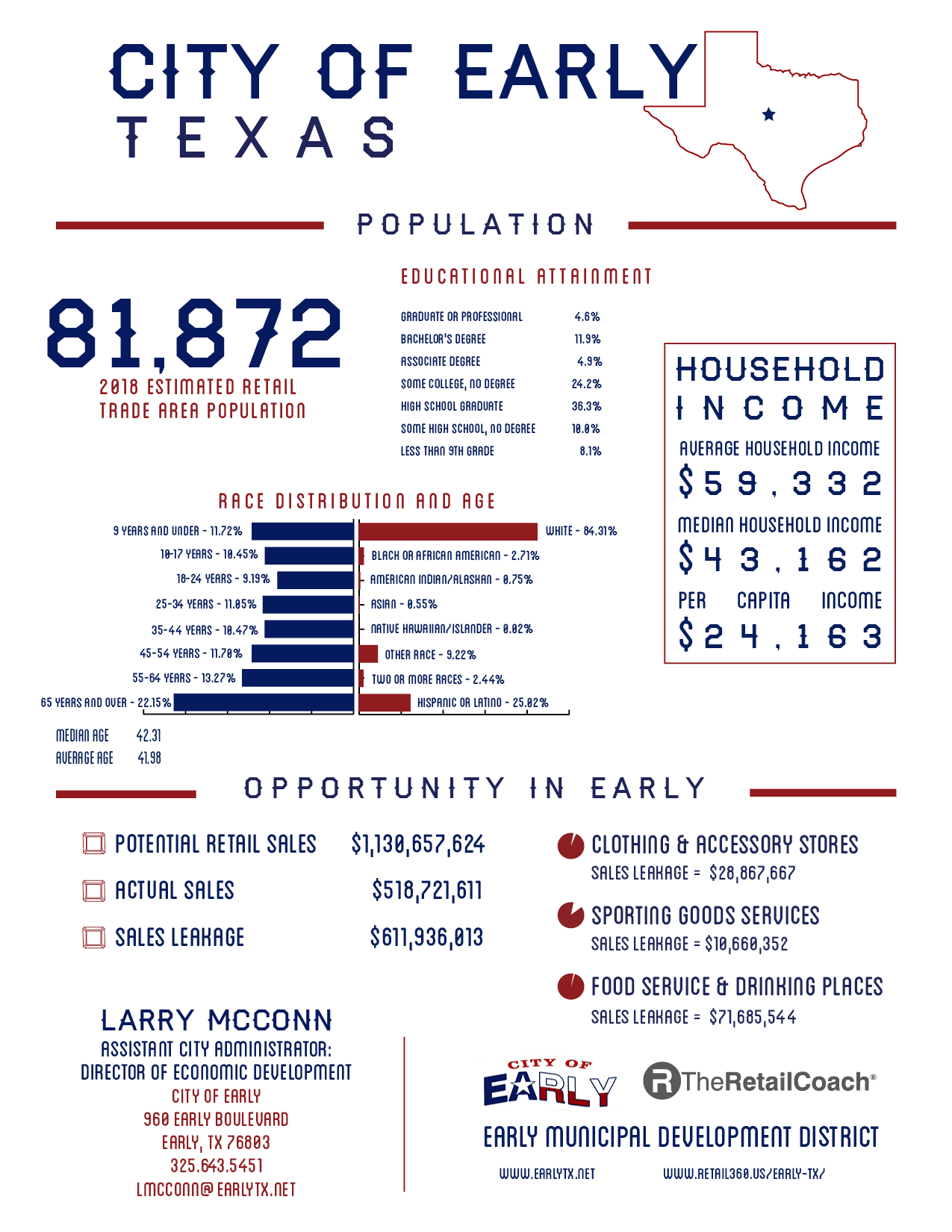 Early, Texas – Retail:360®